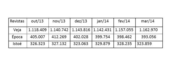 tabela revistas_1tri_2014