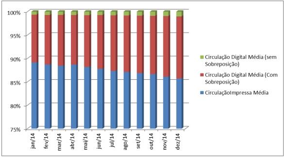 20150308_veja_grafico circulacao total percentual por edicao