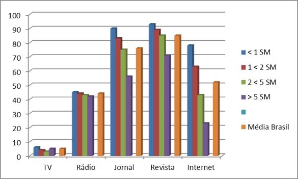 gráfico frequência renda 0 dias