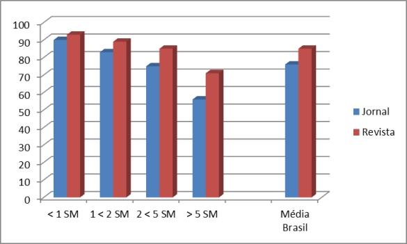 gráfico frequência renda jornal e revista 0 dias