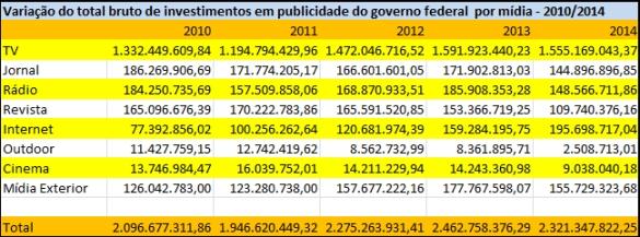 2010510_01_tabela investimento bruto por mídia