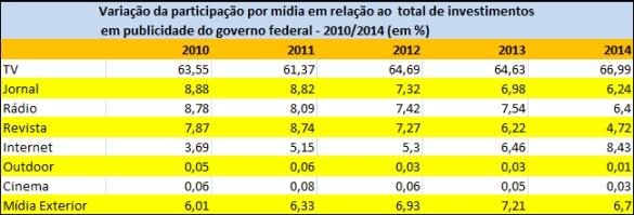 2010510_02_tabela participação no total de investimentos por mídia
