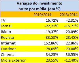 2010510_03_tabela variação do investimento bruto por mídia