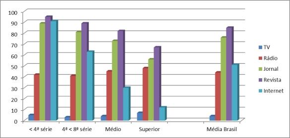 gráfico frequência escolaridade 0 dias
