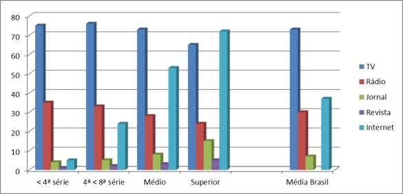 gráfico frequência escolaridade 7 dias