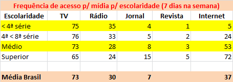 tabela frequência escolaridade 7 dias