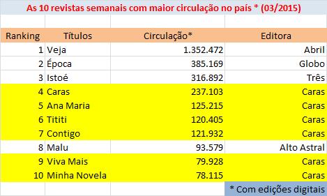 01_crise na abril_10 revistas semanais mais vendidas em marco_2015