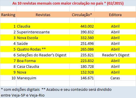 02_crise na abril_10 revistas mensais mais vendidas em fevereiro de 2015