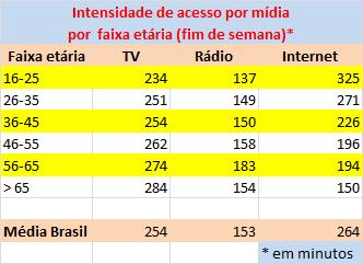 02_tabela_intensidade por faixa etária_fimde