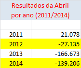 03_crise na abril_resultados 2011_2014