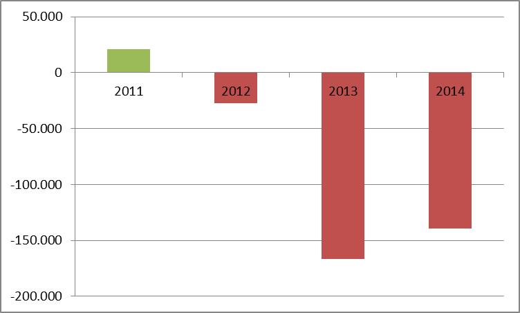 04_crise na Abril_gráfico resultados_2011-2014