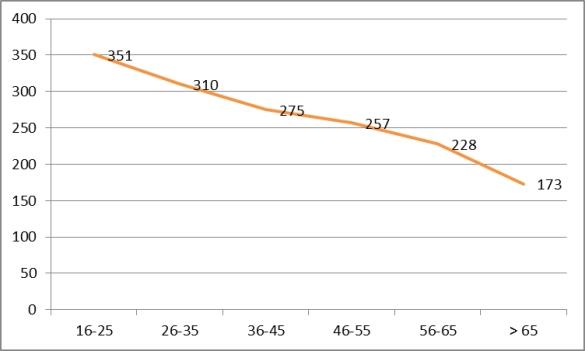 05_gráfico_intensidade por faixa etária_seg-sex_internet