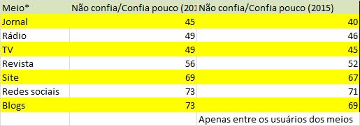 03_tabela_confiança_geral_nao confia