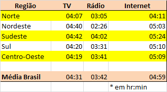 06_tabela_intensidade por regiao_seg-sex