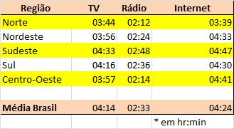 08_tabela_intensidade por regiao_sab-dom