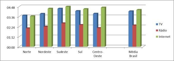09_grafico_intensidade por regiao_sab-dom