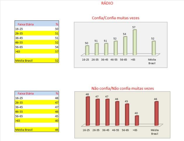 05_tabelas e gráficos_radio