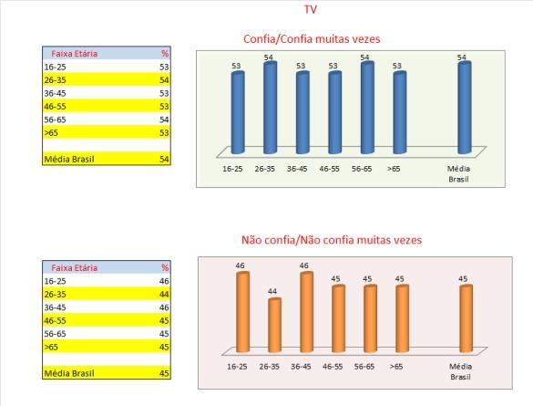 06_tabelas e gráficos_TV