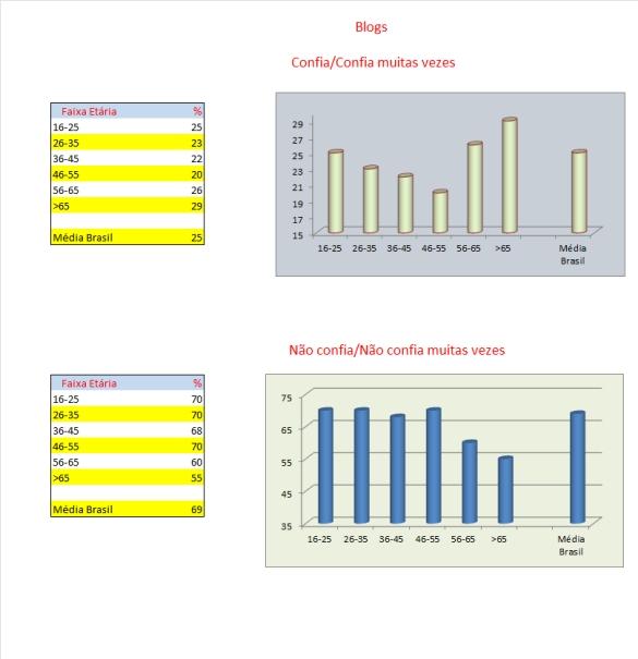 10_tabelas e gráficos_blogs