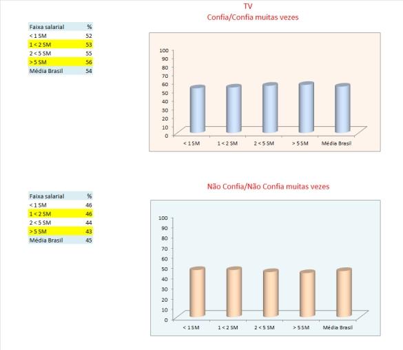 12_tabelas e gráficos_TV_renda