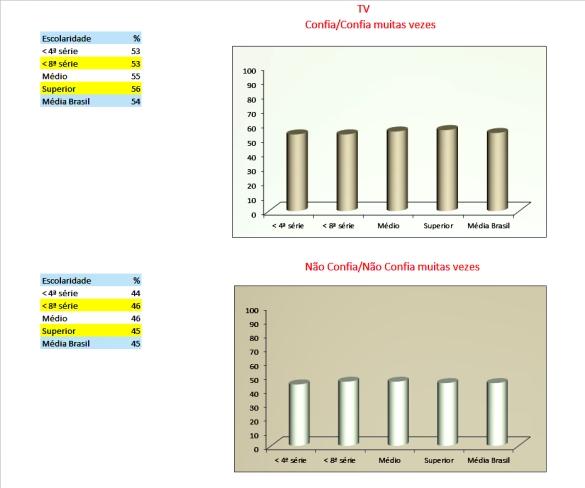 20_tabelas e gráficos_TV_confiança_escolaridade