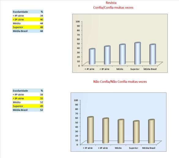 22_tabelas e gráficos_Revista_confiança_escolaridade