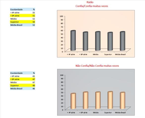 23_tabelas e gráficos_Rádio_confiança_escolaridade