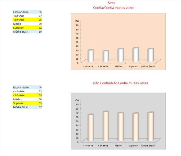 24_tabelas e gráficos_sites_confiança_escolaridade