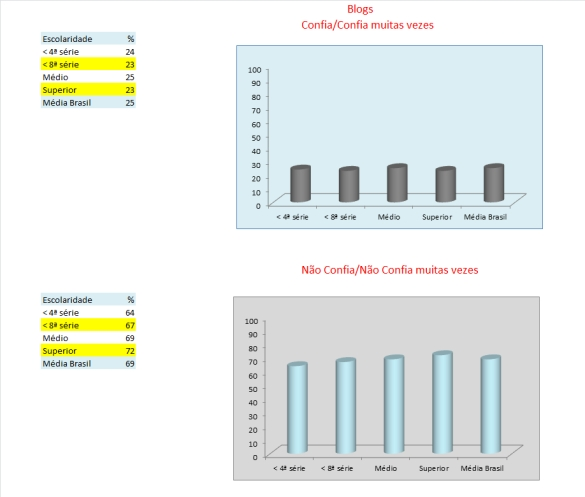 25_tabelas e gráficos_blogs_confiança_escolaridade