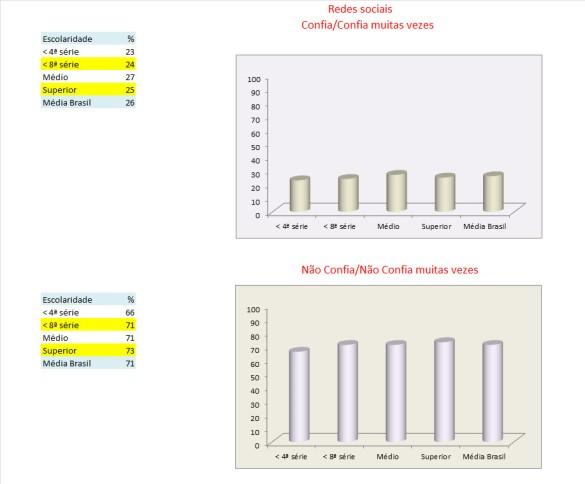 26_tabelas e gráficos_redes_confiança_escolaridade