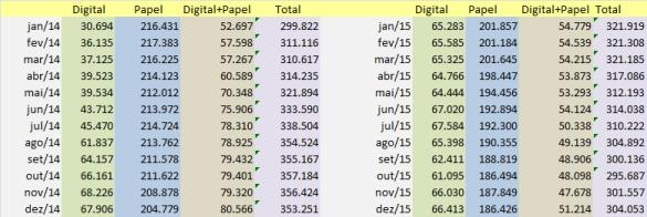 20160131_tabela_circulação_jan-dez-2015_o globo