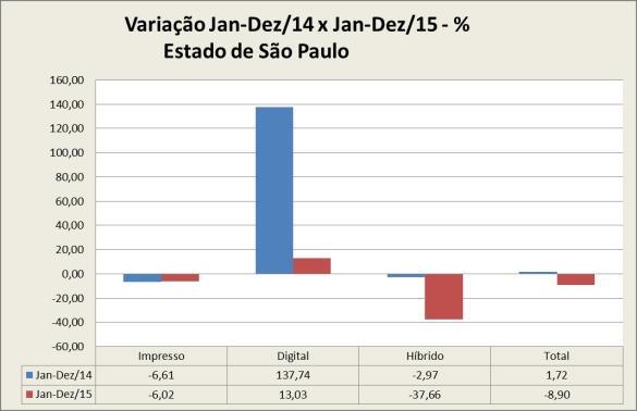 20160221_gráfico_variação_percentual _folha_ jan-dez-14 vs jan-dez-15