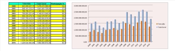 20160515_tabela_grafico_publicidade_governo_direta_indireta_TV_total geral