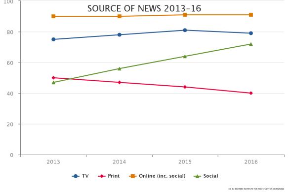 20160619_fontes de notícias por mídia