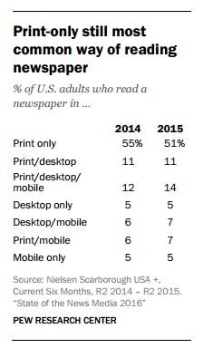 201606_State-of-the-News-Media-Report-2016-leitura de jornais