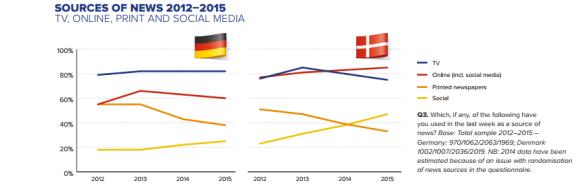 Reuters Institute Digital News Report 2015_Variação de fontes de notícias_Alemanha e Dinamarca.png