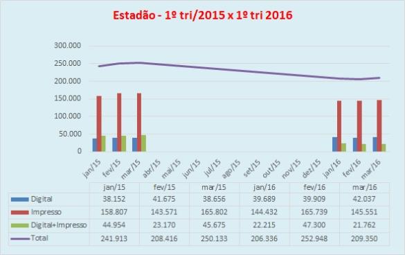 Gráfico Estadão - 1tri-2105x1tri-2016