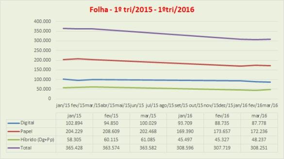 20160814_folha_1tri2015_1tri2016