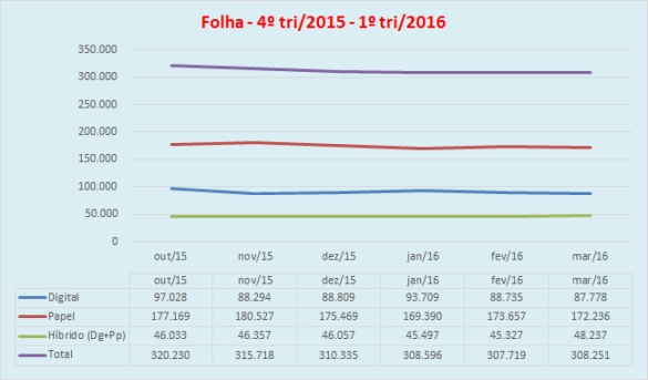 20160814_folha_3tri2015_1tri2016