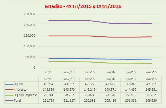 20160807_grafico_tabela_estadao_3tri2015-1tri2016