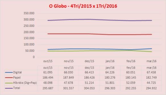 201608_O-globo_tabela-grafico_3tri2015x1tri2016