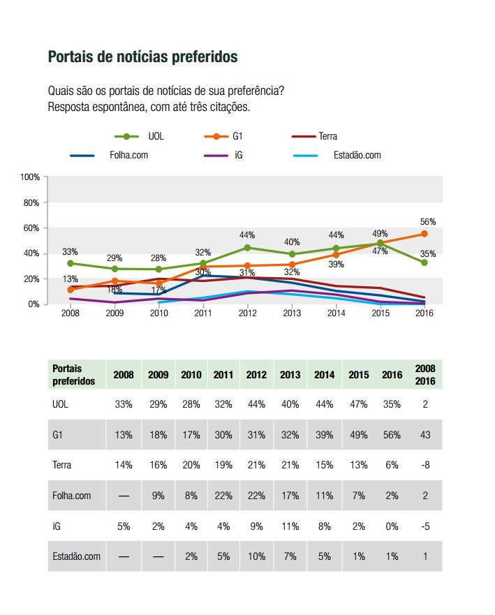 relatorio_midia_e_politica_fsb_2016_portais