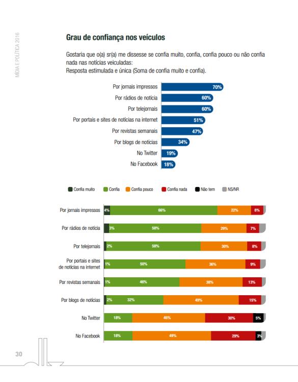 20161127_relatorio_midia_e_politica_fsb_2016_confianca-nos-meios