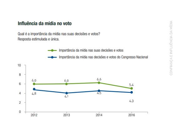 20161127_relatorio_midia_e_politica_fsb_influencia-da-midia-no-voto