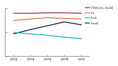 20171210_DNR_2017_Brasil_consumo-de-midia-comparação