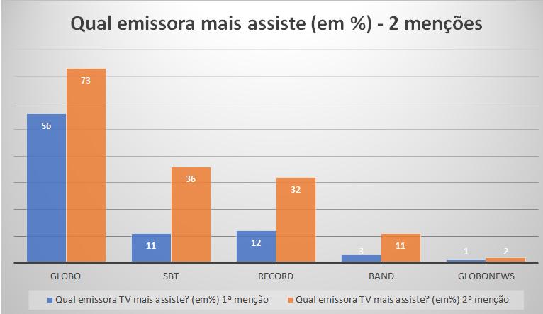 20180325_gráfico_TV_audiência-por-emissora